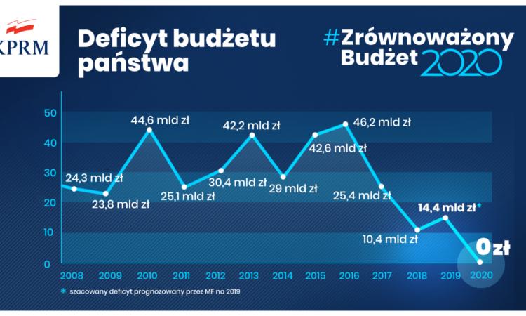 Rozpoczynający się rok 2020 będzie rokiem zrównoważonego budżetu państwa. Budżet będzie pierwszym od 30 lat budżetem bez deficytu. Oznacza to, że całość wydatków pokryją jego dochody.