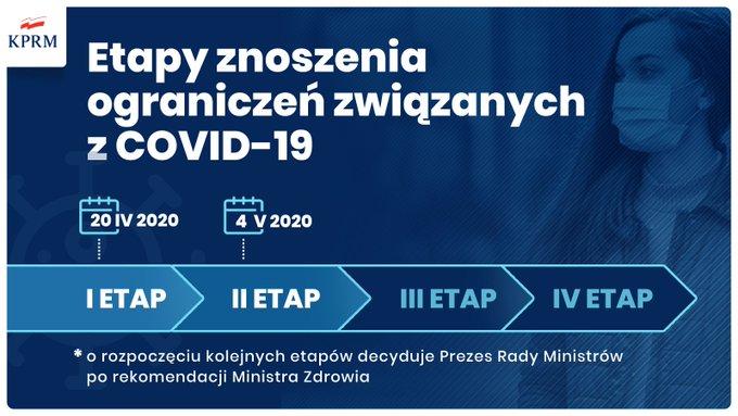 Od 4 maja rząd premiera Mateusza Morawieckiego wprowadza kolejny etap znoszenia ograniczeń. Nie oznacza to jednak,  że nie musimy stosować się do panujących zasad i ograniczeń. Bądźmy  odpowiedzialni i dbajmy o bezpieczeństwo swoje i innych. Obecny stan epidemiczny w Polsce pozwala na wprowadzenie kolejnego etapu znoszenia obostrzeń.