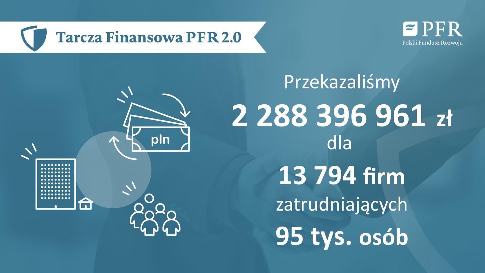 Już 4045 restauracji i placówek gastronomicznych otrzymało w styczniu środki z kolejnej Tarczy Polski Fundusz Rozwoju. Tarcza finansowa PFR 2.0 - oferuje firmom z 45 branż pomoc szacowaną na ok. 35 mld złotych.