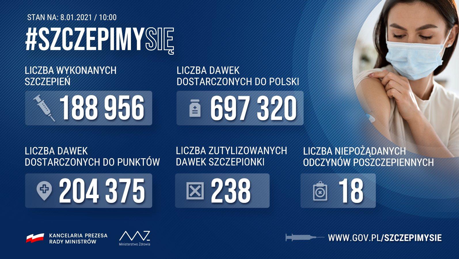 Według najnowszych danych zaszczepiono przeciwko COVID-19 już niemal 190 tys. Polaków. Z dnia na dzień ta liczba będzie się zdecydowanie zwiększać. Jedyne, co nas dzisiaj ogranicza, to dostępność szczepionki, kupowanej według wspólnego, solidarnego mechanizmu unijnego. Zgodnie z deklaracjami producentów, do końca marca otrzymamy 5,9 mln dawek szczepionki, co pozwoli zaszczepić blisko 3 miliony osób. Pamiętajmy, że każdy dzień szczepień przybliża do powrotu do upragnionej przez nas wszystkich normalności.