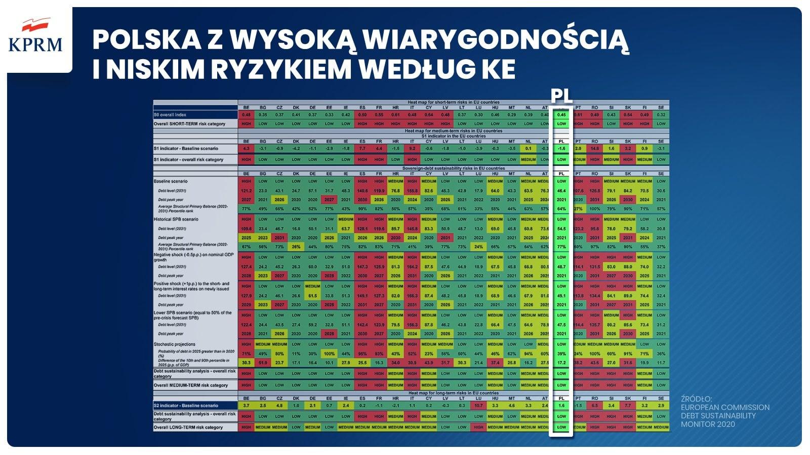 Komisja Europejska przedstawiła bardzo dobre dane dla Polski