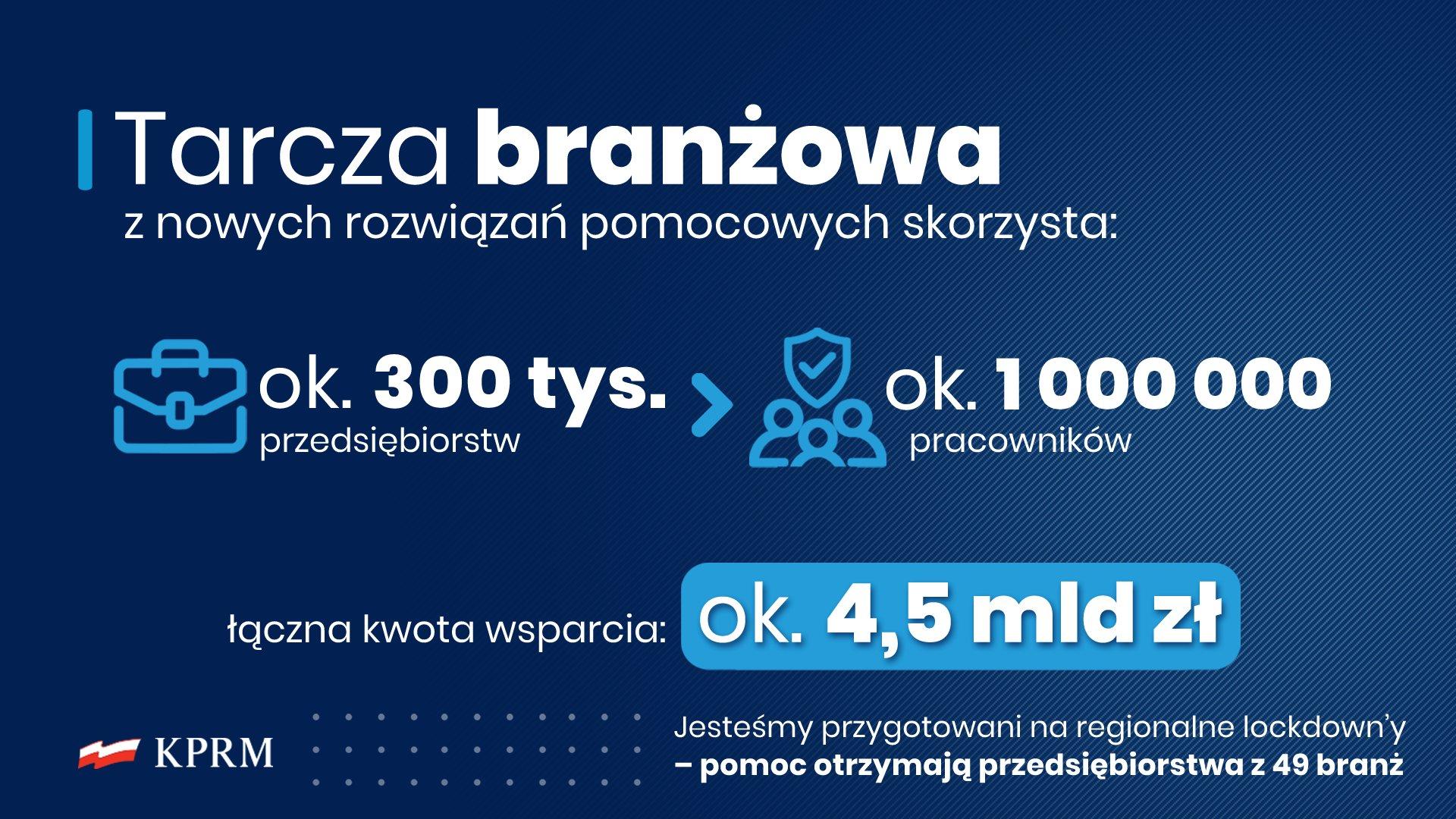 Rządowe wsparcie dla polskiej gospodarki