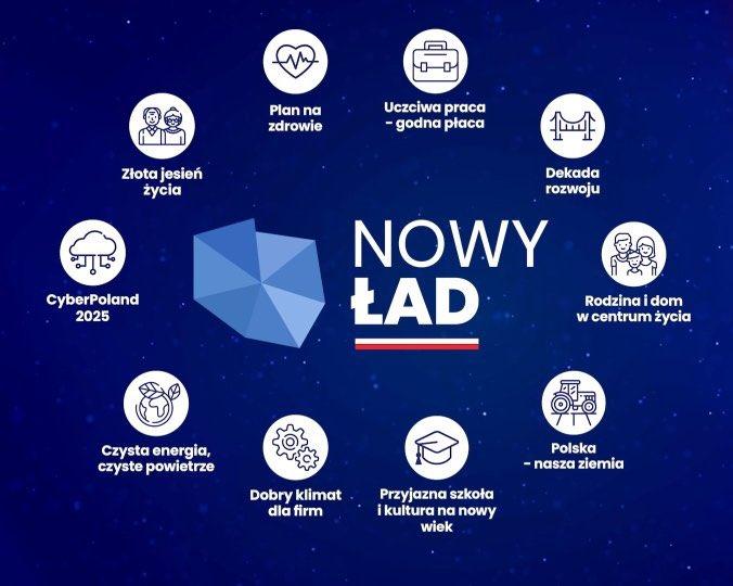 Nowy Ład to rozwiązania, które pozwolą Polsce szybciej wyjść z kryzysu po pandemii i wrócić do rzeczywistości sprzed koronawirus.